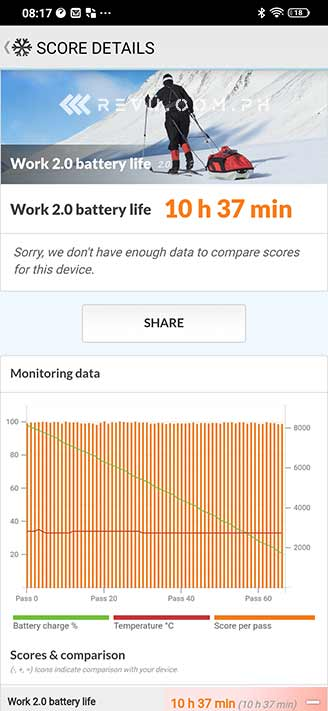 Vivo Y19 battery life test result by Revu Philippines