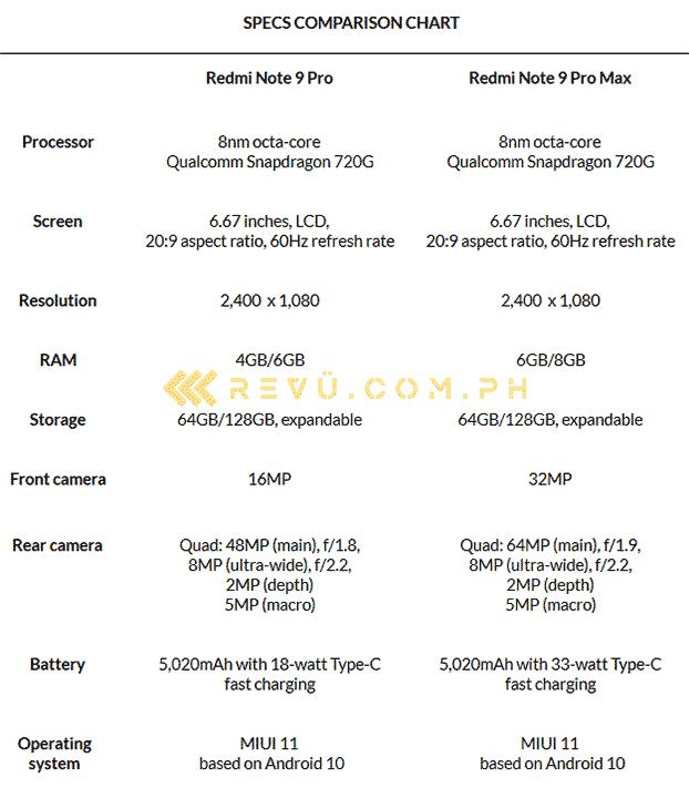 Xiaomi Redmi Note 9 Pro vs Redmi Note 9 Pro Max: A specs comparison by Revu Philippines