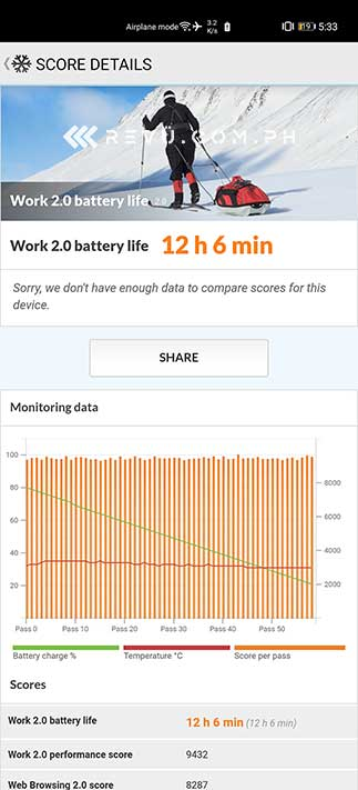 Huawei P40 Pro battery life test result by Revu Philippines