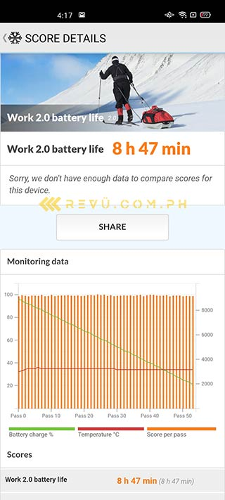 OPPO Reno 3 Pro battery life test result by Revu Philippines