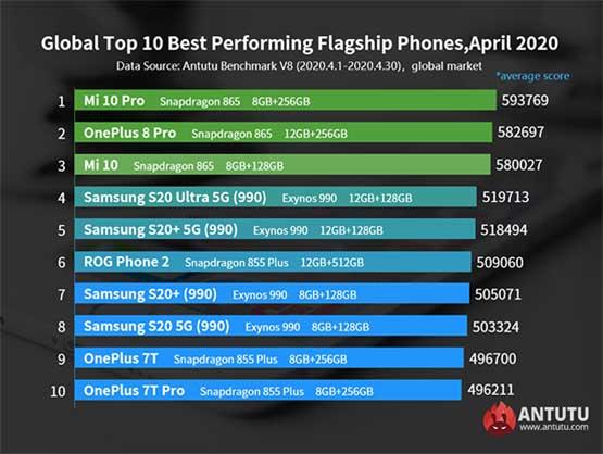 Top 10 best-performing Android flagship phones in April in Antutu via Revu Philippines