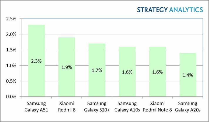 Top 6 bestselling Android phones in Q1 2020, according to Strategy Analytics via Revu Philippines