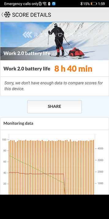 Huawei Y5p battery life test result in PCMark via Revu Philippines