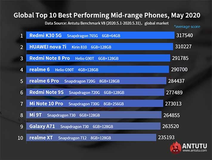 Top 10 best-performing midrange phones for May 2020 on Antutu global list via Revu Philippines