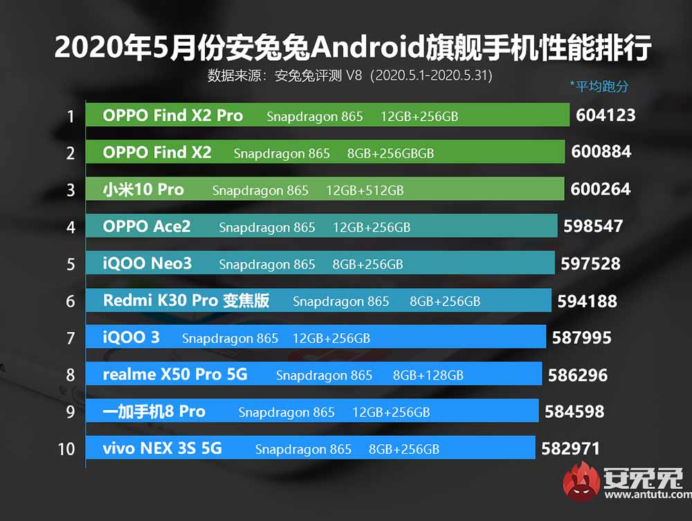 Top 10 best-performing midrange phones in China for May 2020, according to Antutu via Revu Philippines