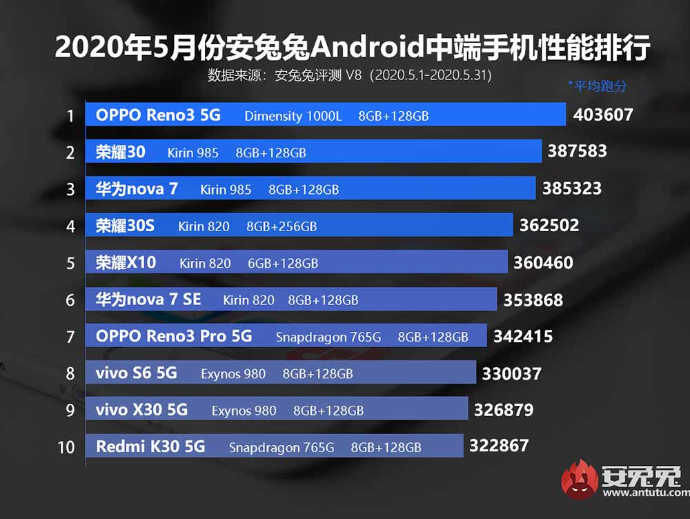 Top 10 best-performing flagship phones in China for May 2020, according to Antutu via Revu Philippines