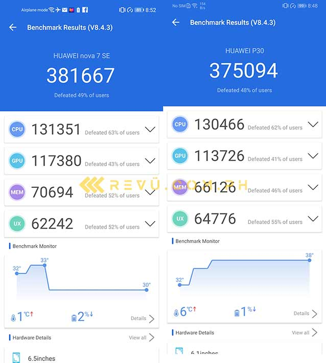 Huawei Nova 7 SE 5G vs Huawei P30: Antutu benchmark scores comparison by Revu Philippines