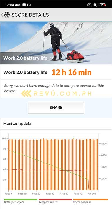 Xiaomi Redmi 9 battery life test result benchmark by Revu Philippines