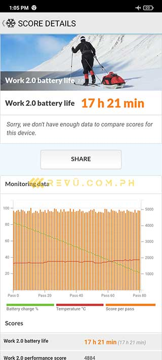 Xiaomi Redmi 9A battery life test result by Revu Philippines
