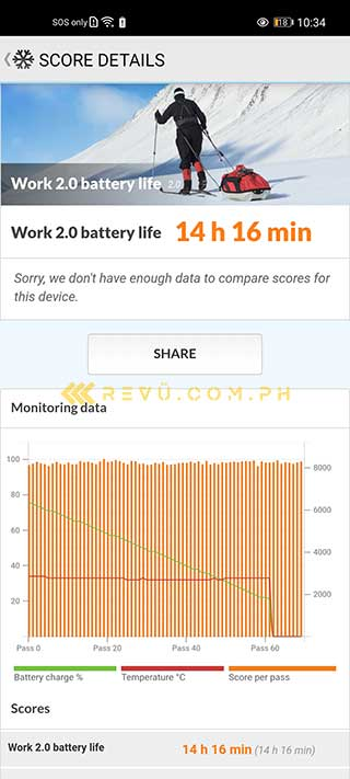 Huawei Nova 7 5G battery life test result on PCMark by Revu Philippines