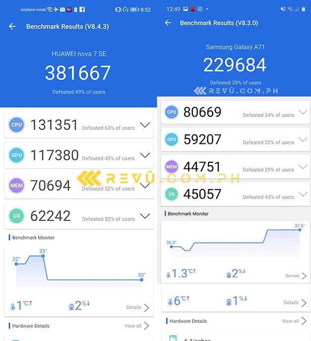 Huawei Nova 7 SE 5G vs Samsung Galaxy A71: Antutu benchmark scores comparison by Revu Philippines