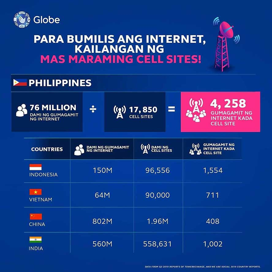 Number of users per cell site: A country comparison infographic by Globe Telecom via Revu Philippines