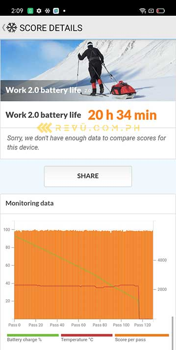 Realme C15 battery life test result in PCMark by Revu Philippines