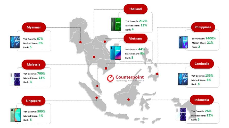 Realme smartphones performance in key Southeast Asian markets in Q2 2020 by Counterpoint Research via Revu Philippines