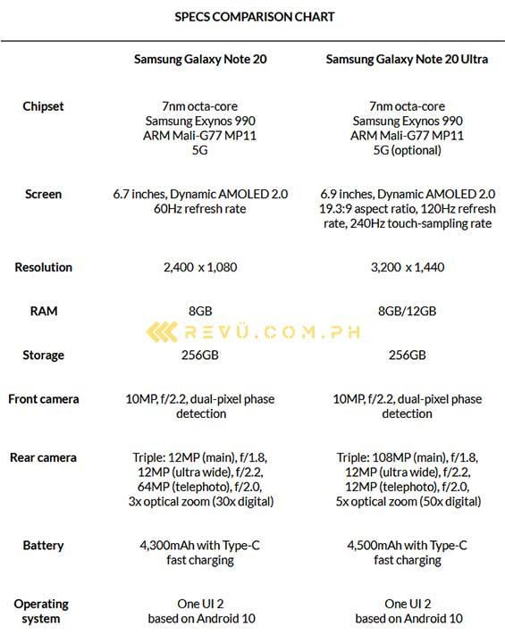 Samsusng Galaxy Note 20 vs Samsung Galaxy Note 20 Ultra: Specs comparison by Revu Philippines