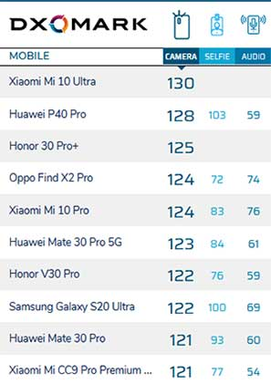 Top 10 camera phones on DxOMark as of August 11, 2020, via Revu Philippines