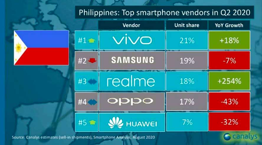 Top 5 smartphone brands in the Philippines in Q2 2020 by Canalys via Revu Philippines