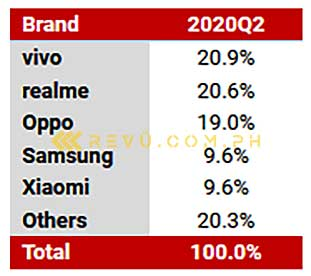 Top 5 smartphone brands in the Philippines in Q2 2020 by Counterpoint Research via Revu Philippines