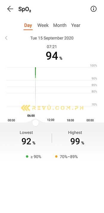 A screenshot of Huawei Watch Fit's SpO2 monitoring feature via Revu Philippines