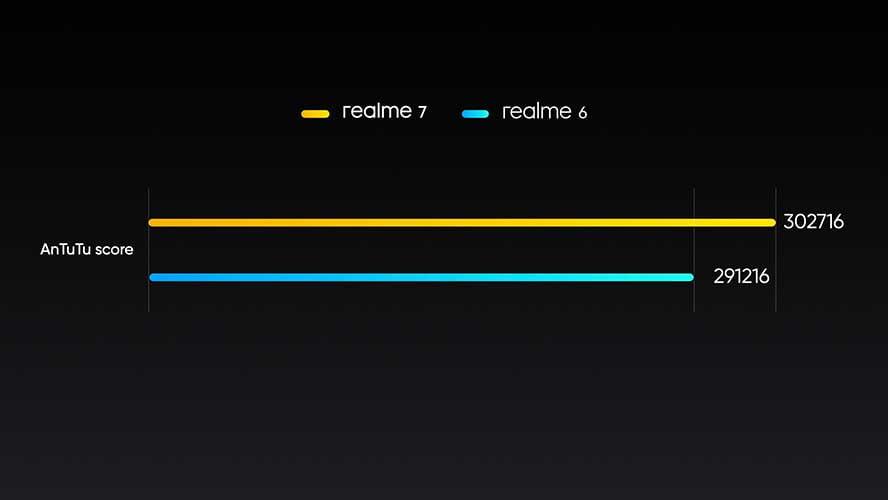 Realme 7 vs Realme 6: Antutu benchmark scores comparison via Revu Philippines