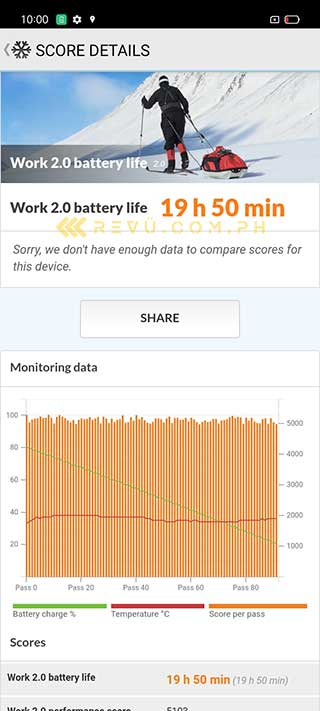 Realme C12 battery life test result in PCMark by Revu Philippines