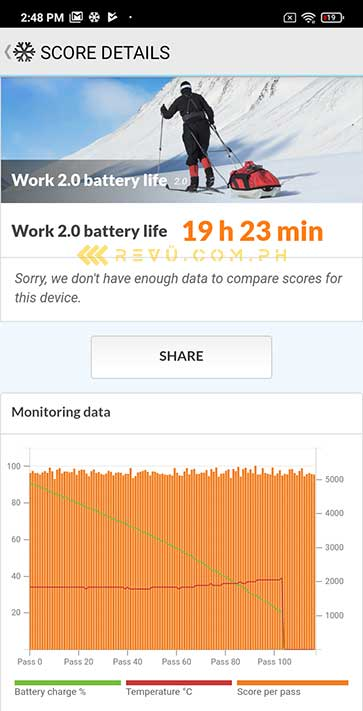 Redmi 9C battery life test result on PCMark via Revu Philippines