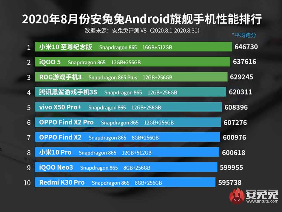 Top 10 best-performing Android flagship phones in August 2020 in China via Revu Philippines