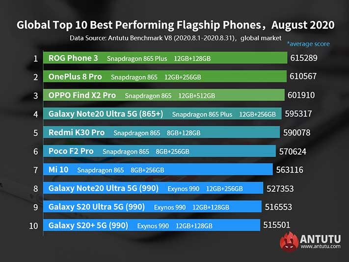 Top 10 best-performing Android flagship phones in August 2020 in the world via Revu Philippines