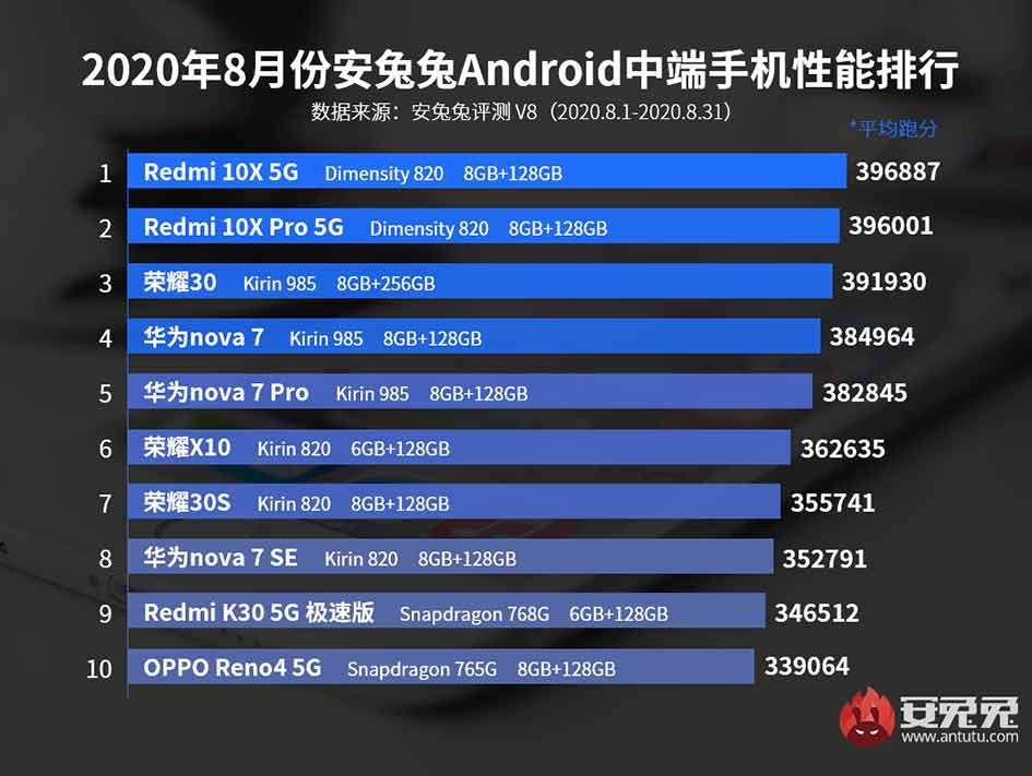 Top 10 best-performing Android midrange phones in August 2020 in China via Revu Philippines