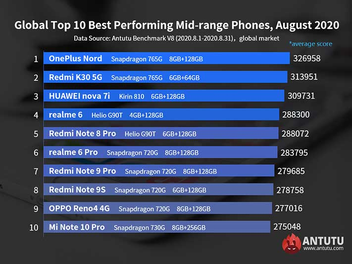 Top 10 best-performing Android midrange phones in August 2020 in the world via Revu Philippines