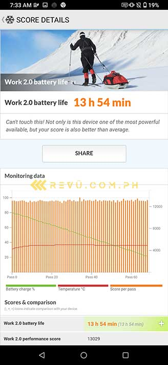ASUS ROG Phone 3 battery life test result in PCMark via Revu Philippines