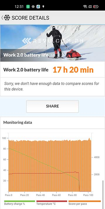 Realme 7i battery life test result in PCMark via Revu Philippines