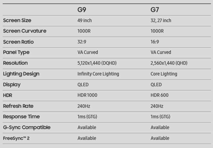 Samsung Odyssey G9 vs Samsung Odyssey G7: A specs comparison via Revu Philippines
