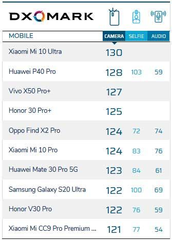 Top 10 best camera phones on DxOMark as of October 1, 2020, via Revu Philippines