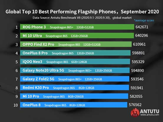 Top 10 best-performing flagship Android phones in Antutu in Sept 2020 via Revu Philippines