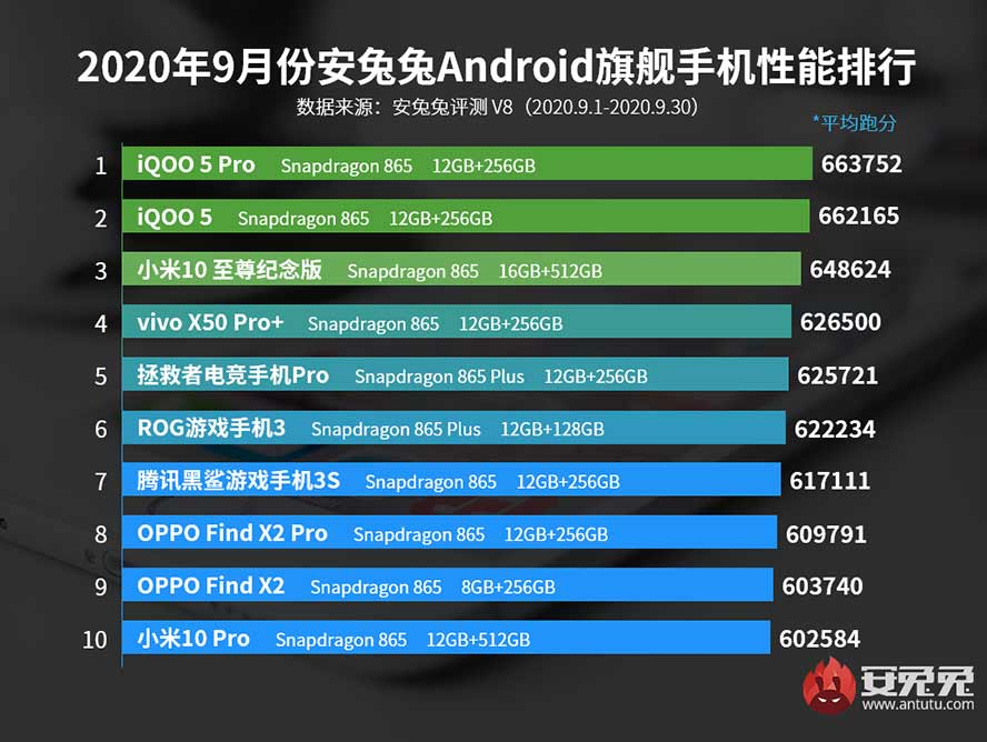 Antutu Benchmark's top 10 best-performing flagship Android phones in Sept 2020 in China via Revu Philippines