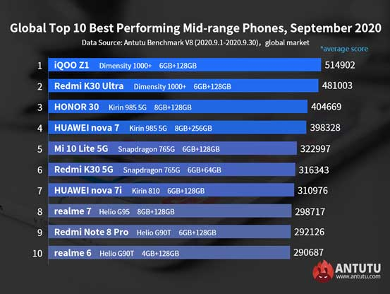 Top 10 best-performing midrange Android phones in Antutu in Sept 2020 via Revu Philippines