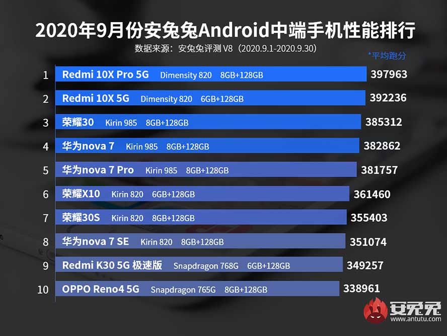 Antutu Benchmark's top 10 best-performing midrange Android phones in Sept 2020 in China via Revu Philippines