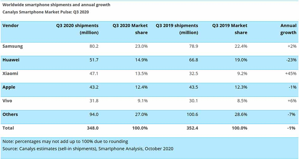 Top 5 smartphone companies in the world in Q3 2020, according to Canalys via Revu Philippines