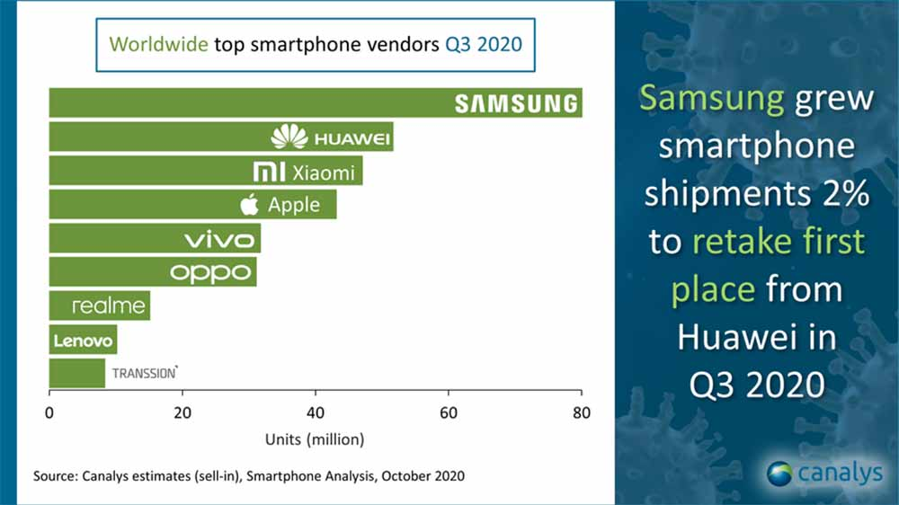 Top 9 smartphone companies in the world in Q3 2020, according to Canalys via Revu Philippines