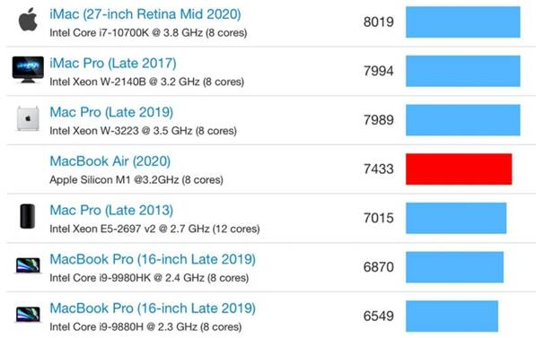 Apple MacBook Air with M1 chip vs others: A comparison of Geekbench benchmark scores in the multi-core test via Revu Philippines