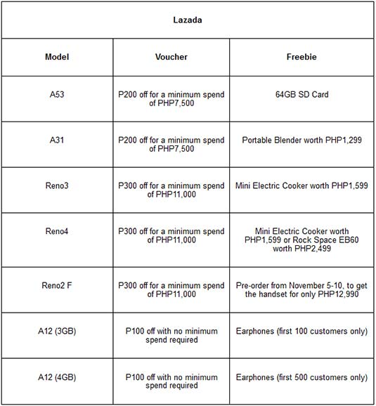 OPPO phones and accessories 11.11 vouchers and freebies on Lazada via Revu Philippines