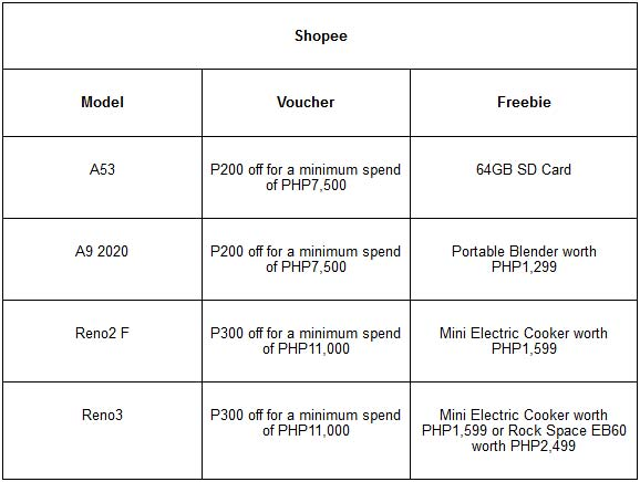 OPPO phones and accessories 11.11 vouchers and freebies on Shopee via Revu Philippines