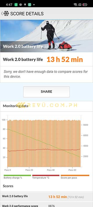 Realme Narzo 20 battery life test result by Revu Philippines