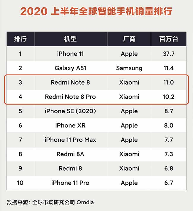 Top 10 bestselling phones in the first half of 2020, according to Omdia via Revu Philippines