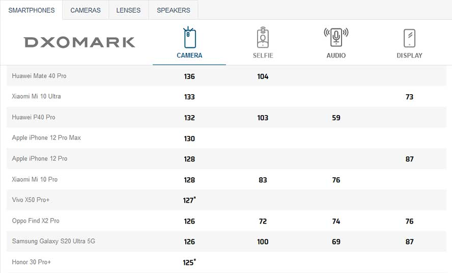 Top 10 camera phone ranking on DxOMark as of mid-Nov 2020 via Revu Philippines