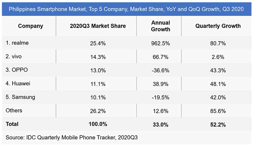 Top 5 smartphone brands or companies in the Philippines in Q3 2020 by IDC via Revu Philippines