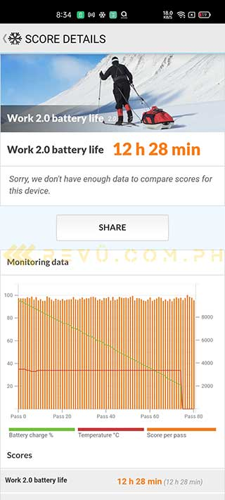 Realme X50 Pro 5G battery life test result in PCMark via Revu Philippines