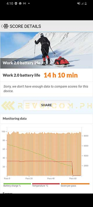 Samsung Galaxy A42 5G battery life test result in PCMark by Revu Philippines