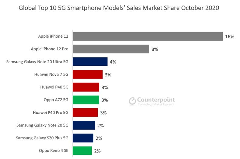 Top 10 bestselling 5G phones worldwide in Oct 2020 by Counterpoint Research via Revu Philippines
